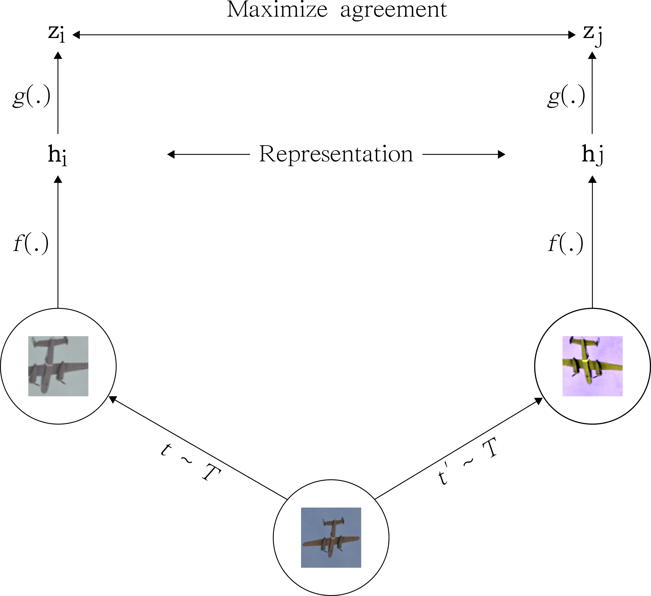 Negative pairs