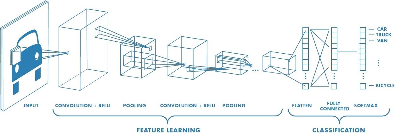 Deeplab Image Semantic Segmentation Network - Thalles' blog