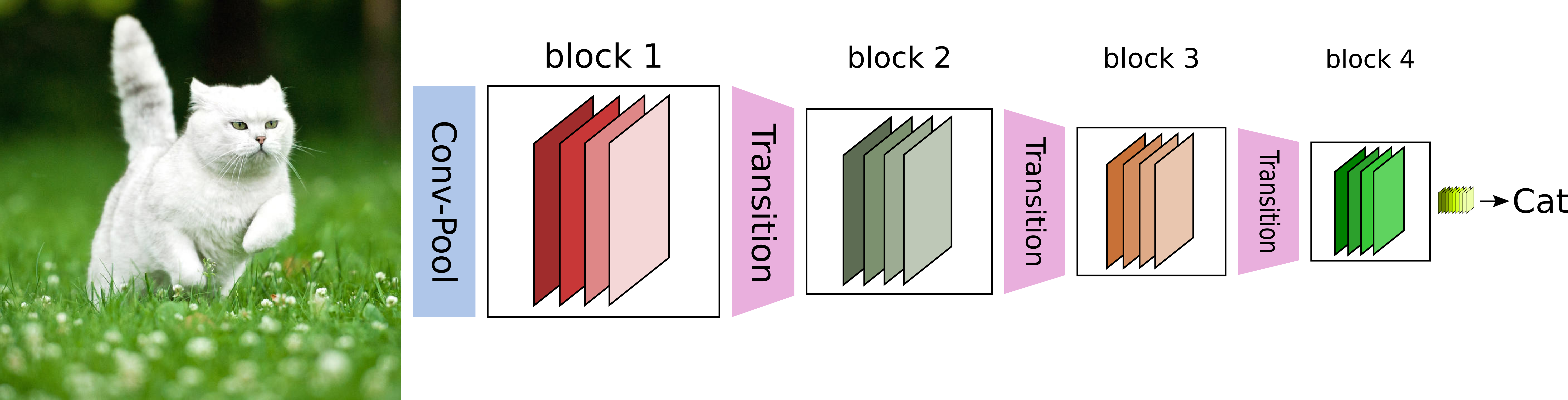 Densely Connected Convolutional Networks in Tensorflow - Thalles' blog
