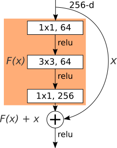 Densely Connected Convolutional Networks in Tensorflow
