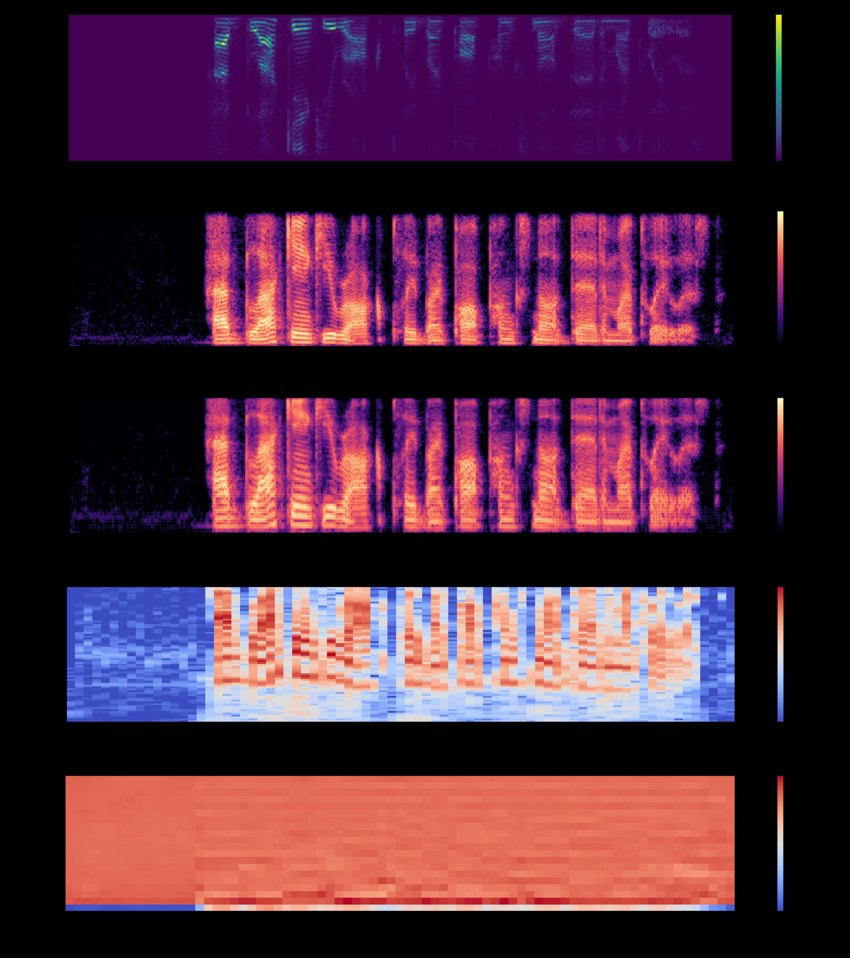 Audio time series plot