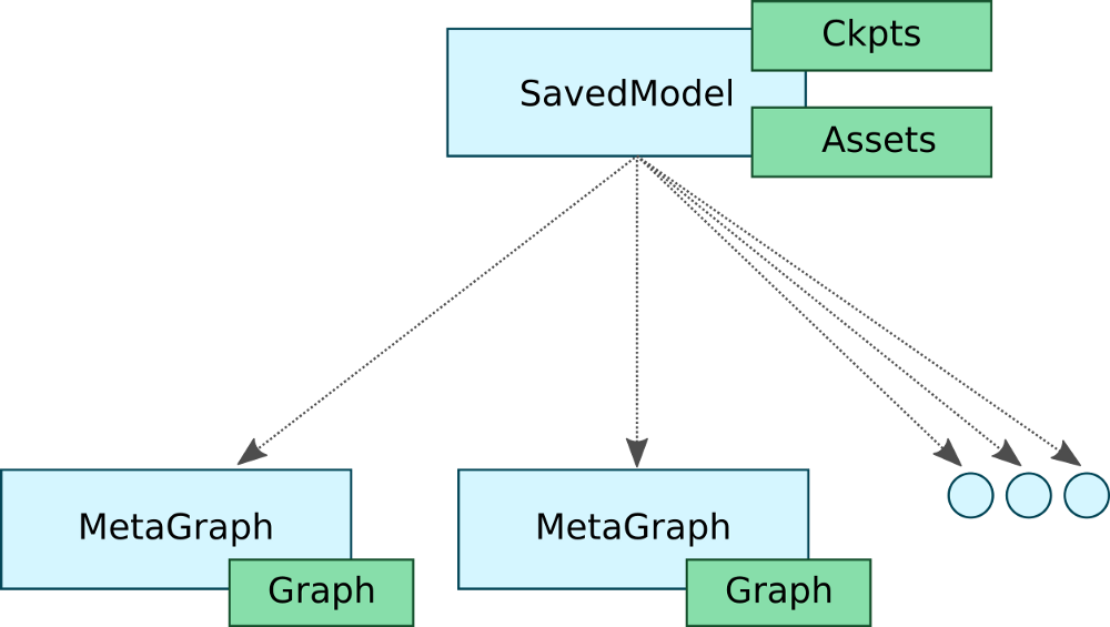How to deploy TensorFlow models to production using TF Serving